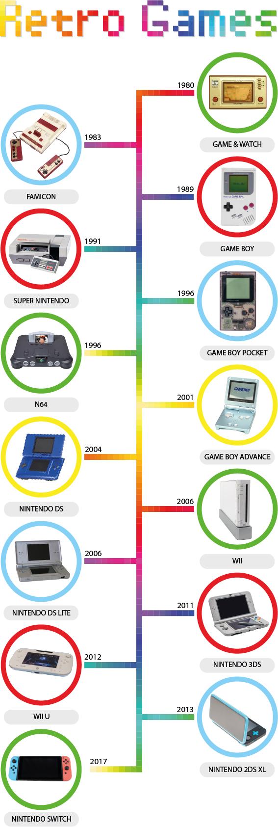 Infografik Nintendo