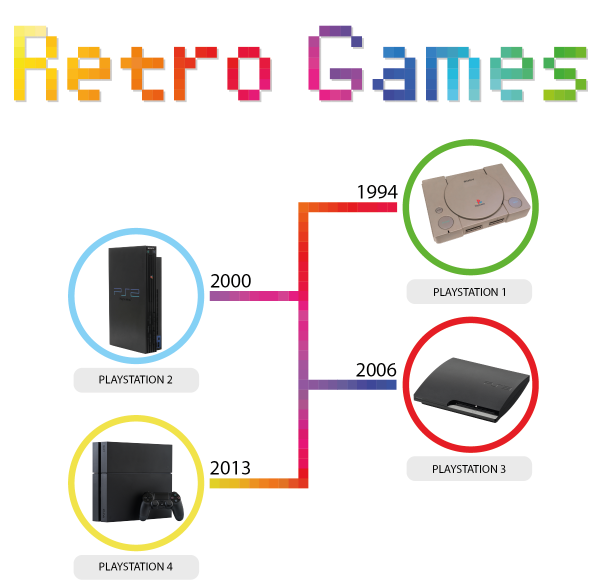 Infografik Playstation